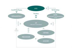 Funktionen der KVG nach KAGB (vereinfachte Darstellung)